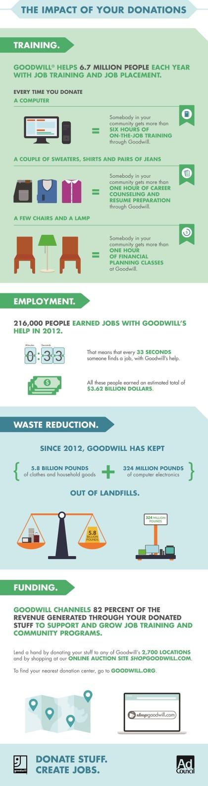 Donation Impact Infographic
